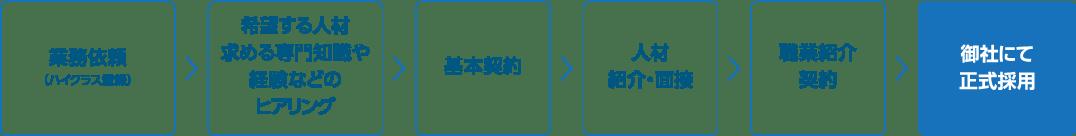 業務依頼(ハイクラス登録)→希望する人材→求める専門知識や経験などのヒアリング→基本契約→人材紹介・面接→職業紹介契約→御社にて正式採用