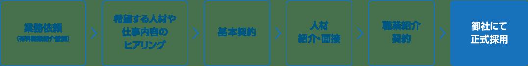 業務依頼(有料職業紹介登録)→希望する人材や仕事内容のヒアリング→基本契約→人材紹介・面接→職業紹介契約→御社にて正式採用